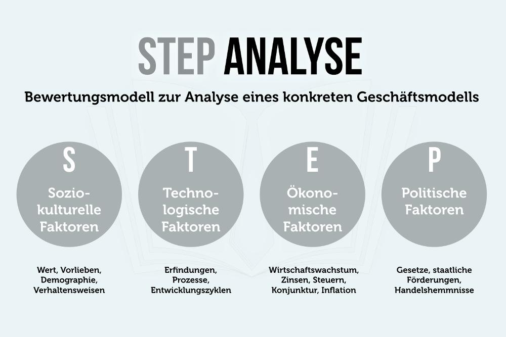 STEP-Analyse: Chancen und Risiken erkennen