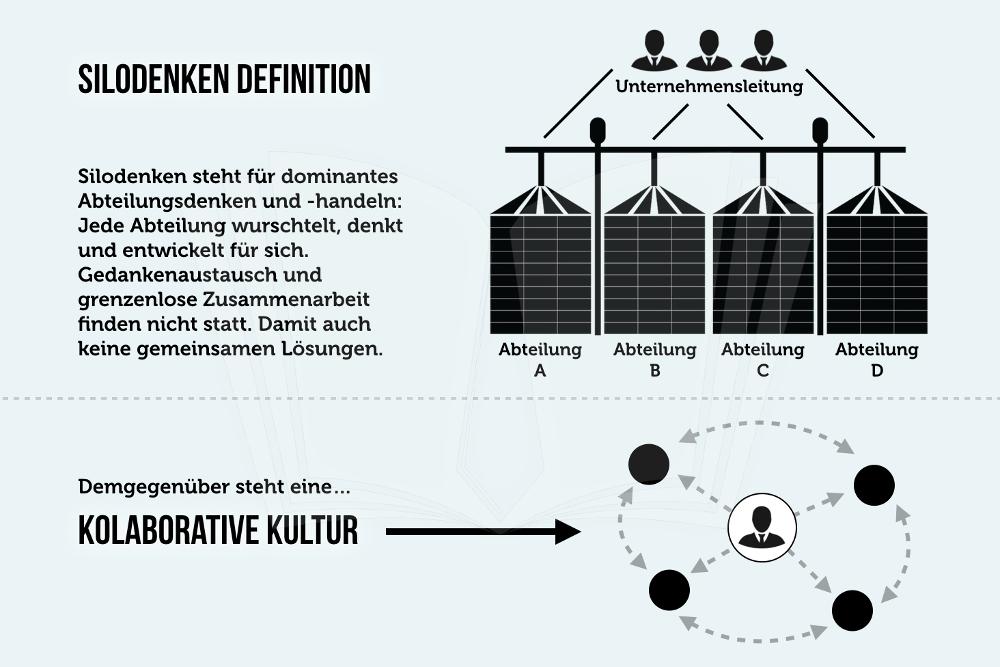 Silodenken Definition Abteilung Abgrenzung Austausch Infografik