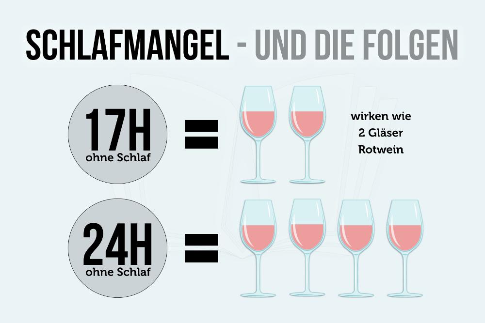 Schlafmangel Folgen wirken wie Wein Infografik