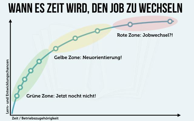 Stellenwechsel Arbeitszone Infografik