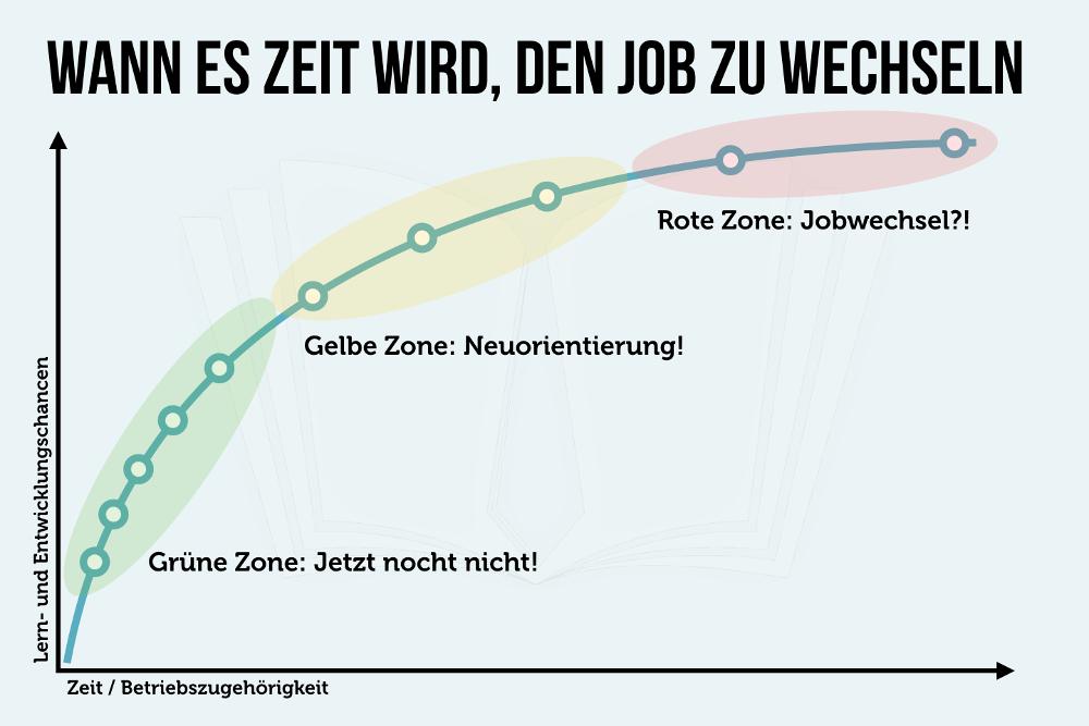 Stellenwechsel: Was ist Ihre aktuelle Arbeitszone?