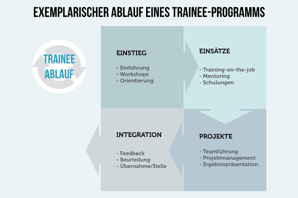 Trainee Programm Ablauf Schema 4 Stationen Infografik