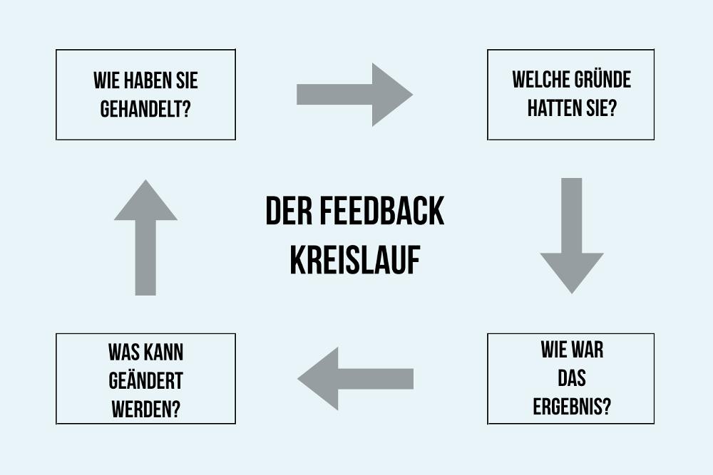 Feedbackregeln Kreisualf Ablauf Beispiele Grafik