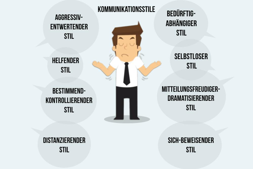 Kommunikationsstil Schulz von Thun Definition beschreiben