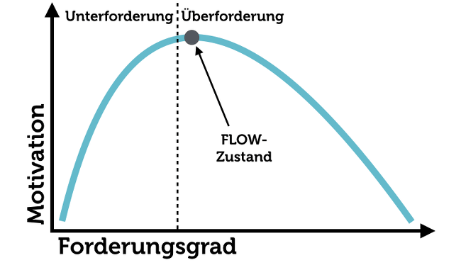 Leistungskurve Flow Herausforderung Tagesverlauf