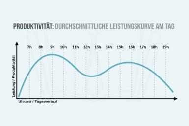 Produktivität: Bloß nicht mehr als 50 Stunden arbeiten!