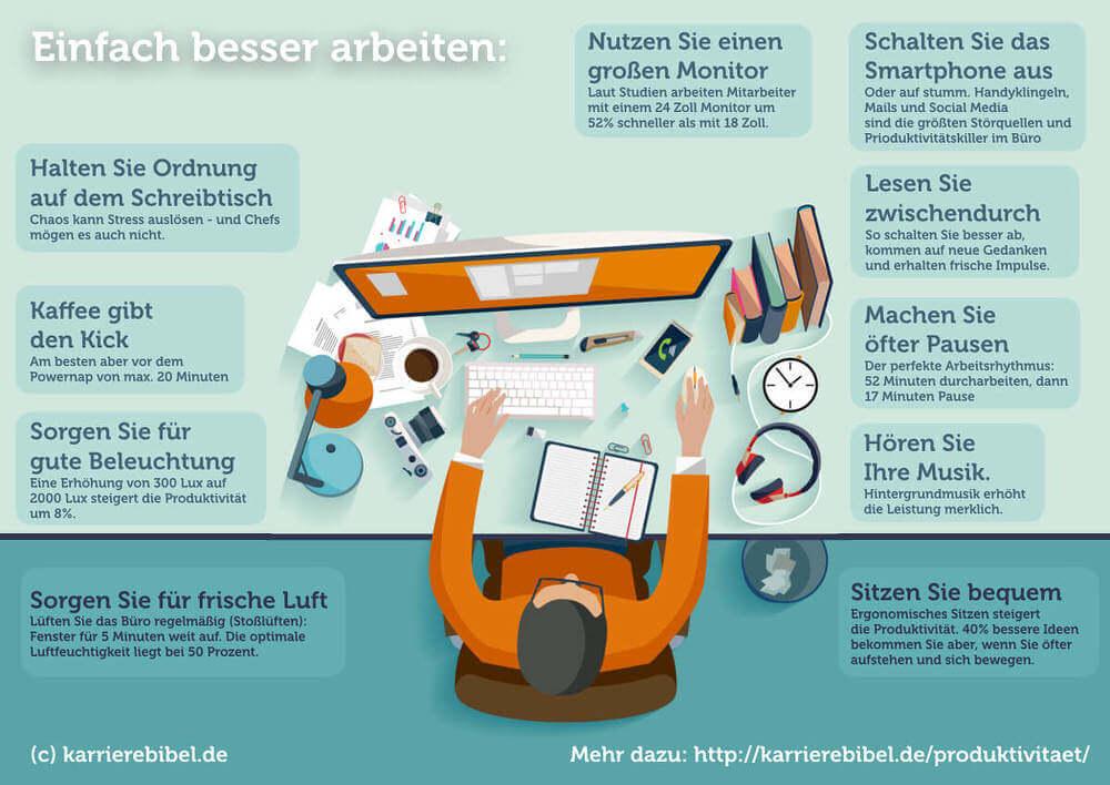 Produktivitaet Steigern Schreibtisch Infografik Tipps