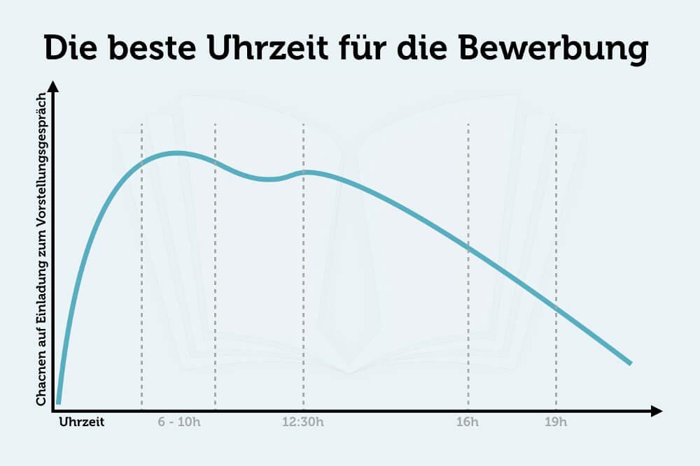 Bewerbung Uhrzeit optimal Grafik