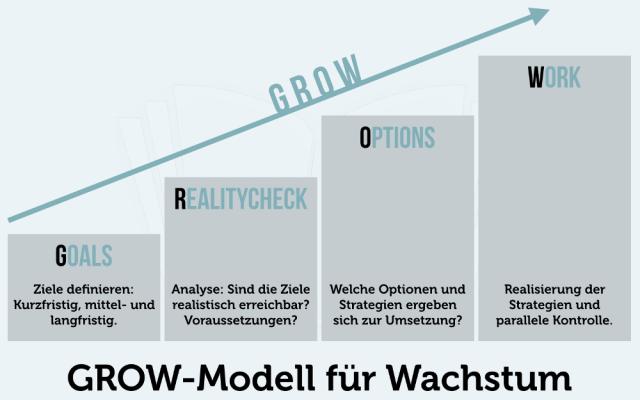 GROW Modell Wachstum