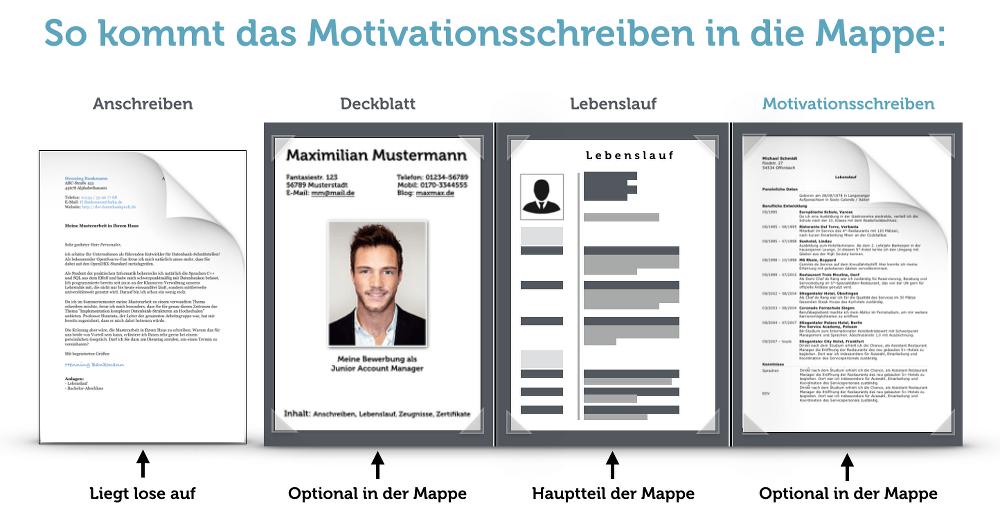 Motivationsschreiben Verfassen Anleitung Muster Karrierebibel De