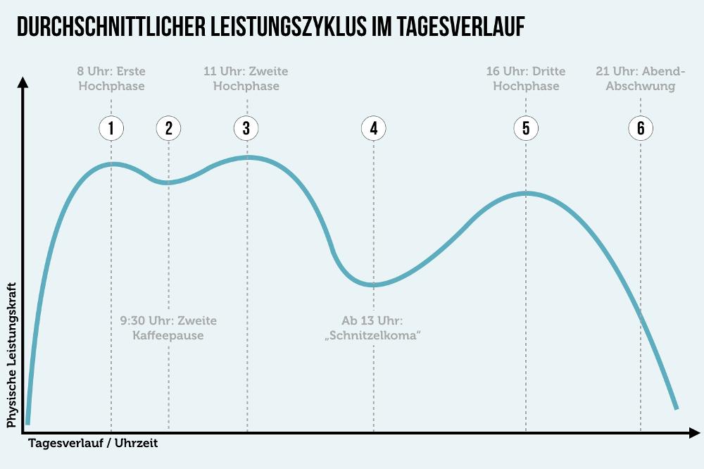 Schlafmangel: Auswirkungen, Ursachen, Tipps | karrierebibel.de