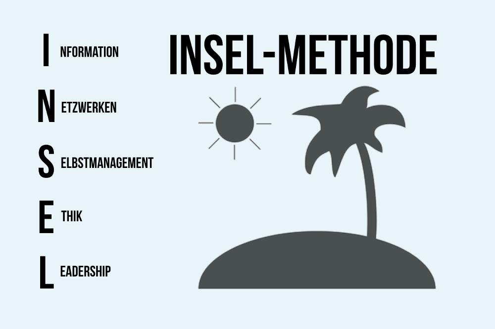 INSEL-Methode: Selbstanalyse für Bewerber