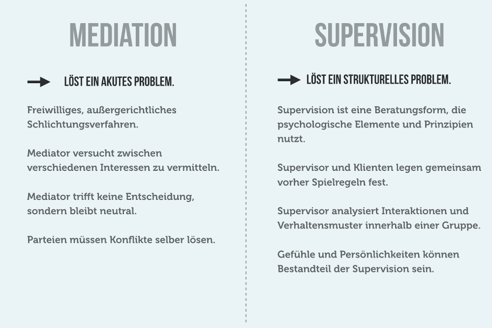 Mediation Definition Supervision Unterschied