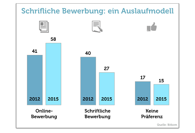 online bewerbung schriftlich praeferenzen grafik - Bewerbung Online