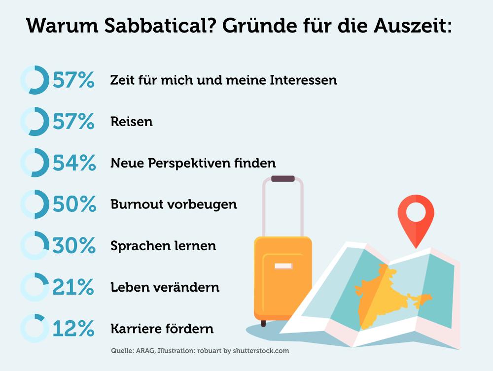 Sabbatical Gruende Studie Grafik Oeffentlicher Dienst