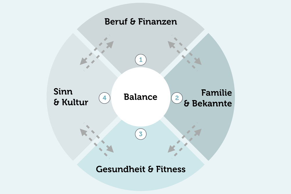 Work Life Balance Definition deutsch Leben in Balance Modell 4 Faktoren