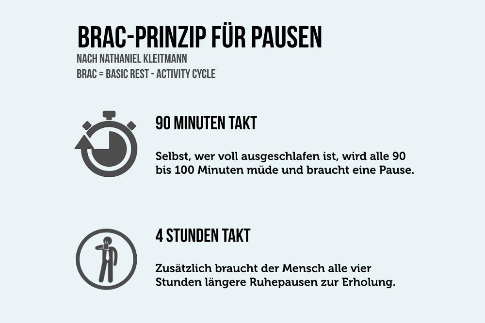 Effizienz BRAC Prinzip Pausen 90 Minuten 4 Stunden