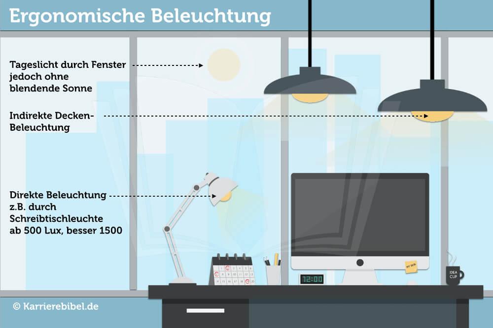 Ergonomische Beleuchtung Ergonomie Lampen Leuchten Info Grafik Bild