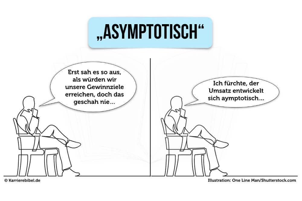 Mathe Begriffe Meeting asymptotisch
