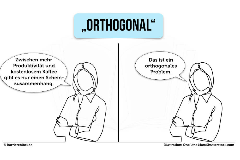Mathe Begriffe Meeting orthogonal