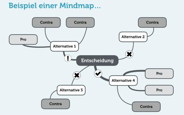 Mindmap Beispiele kostenlos Software Definition Grafik