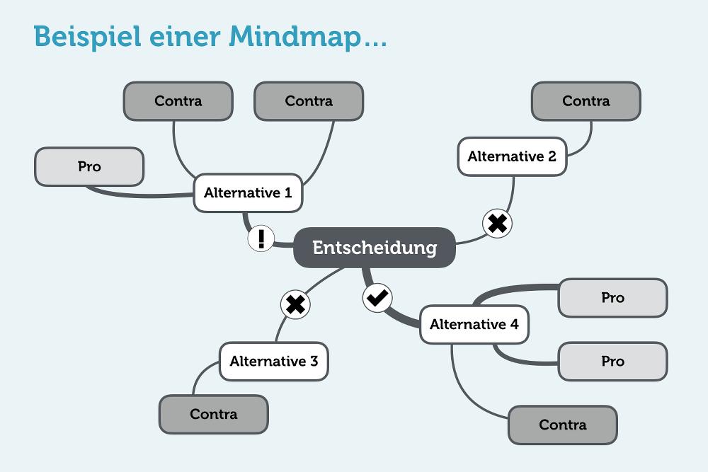 Kreativitätstechnik Mindmap Inforafik