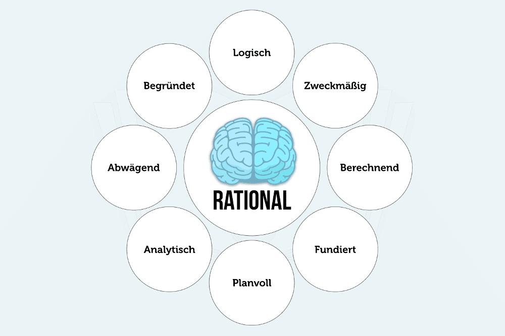 Rational Rationalitaet Bedeutung Vernunft Denken Handeln Grafik