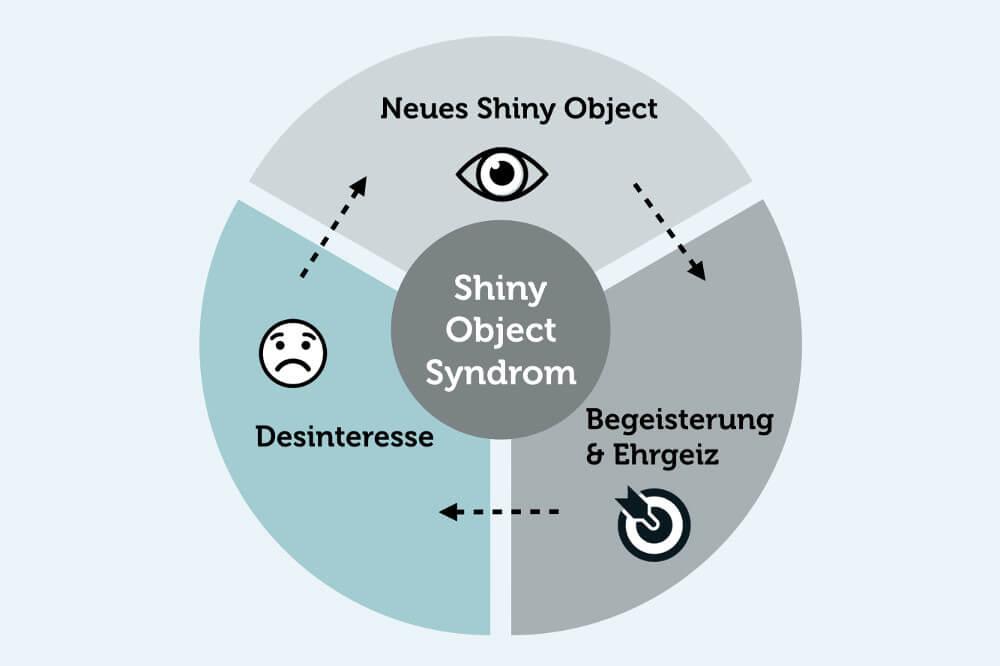 Shiny Object Syndrom Kreislauf Phasen Grafik Bild