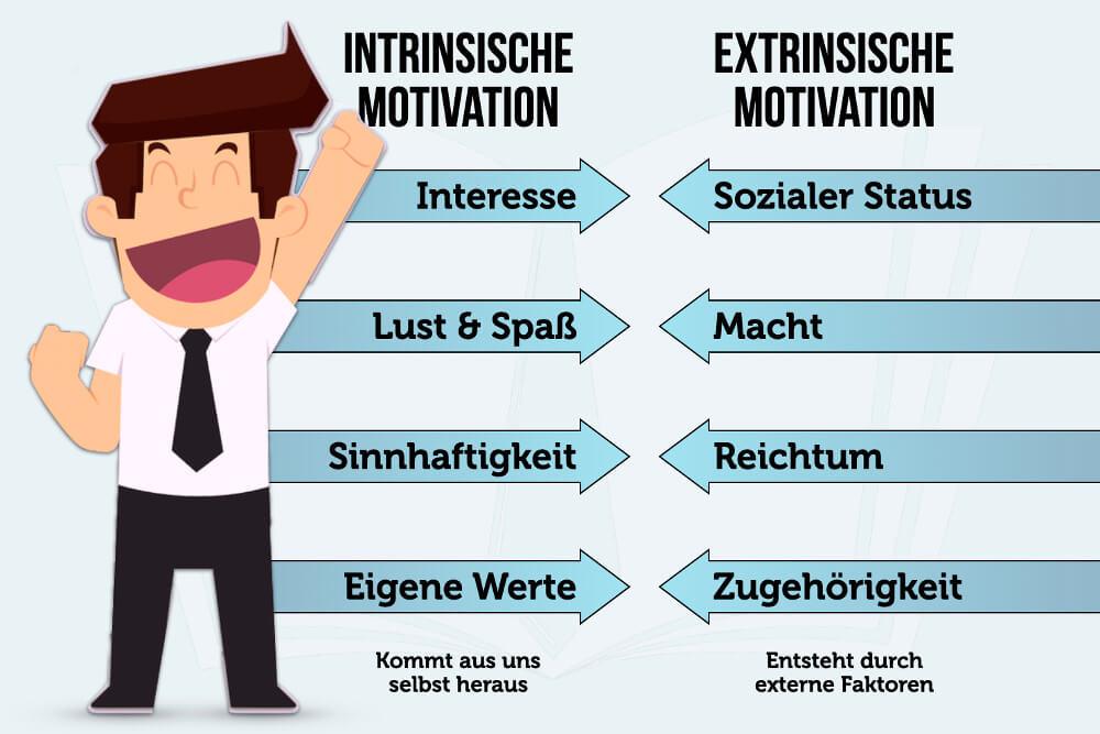 Intrinsische Motivation: Was ist das? Wie kann man sie