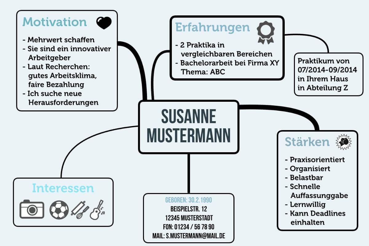 Kreative Bewerbung Anschreiben Mindmap Beispiel Muster