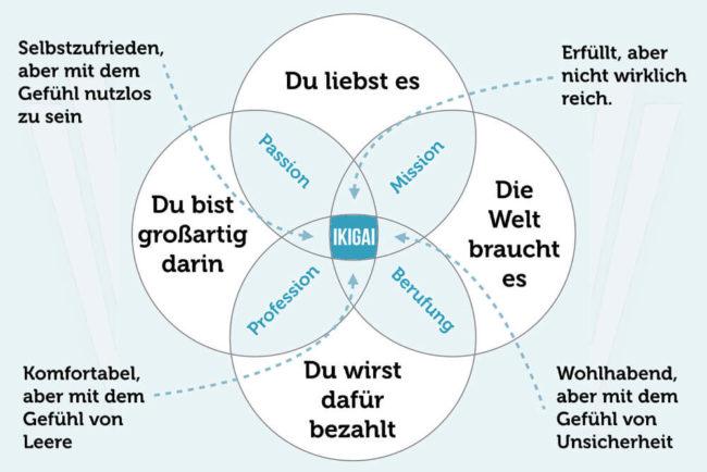 Ikigai-Modell: Mehr Sinn im Leben finden