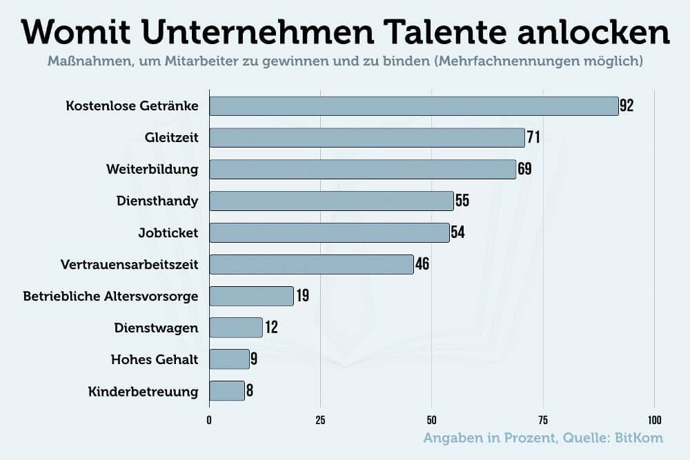 Incentives Mitarbeiter Gewinnen Trend Grafik