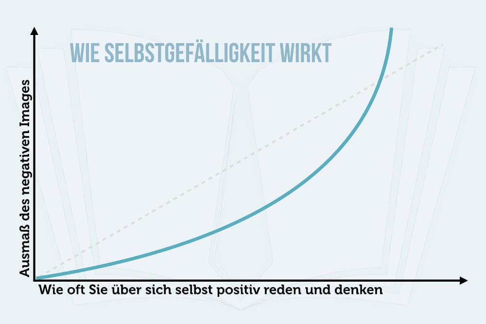Selbstgefaelligkeit Sueffisanz Arroganz Hochmut Infografik
