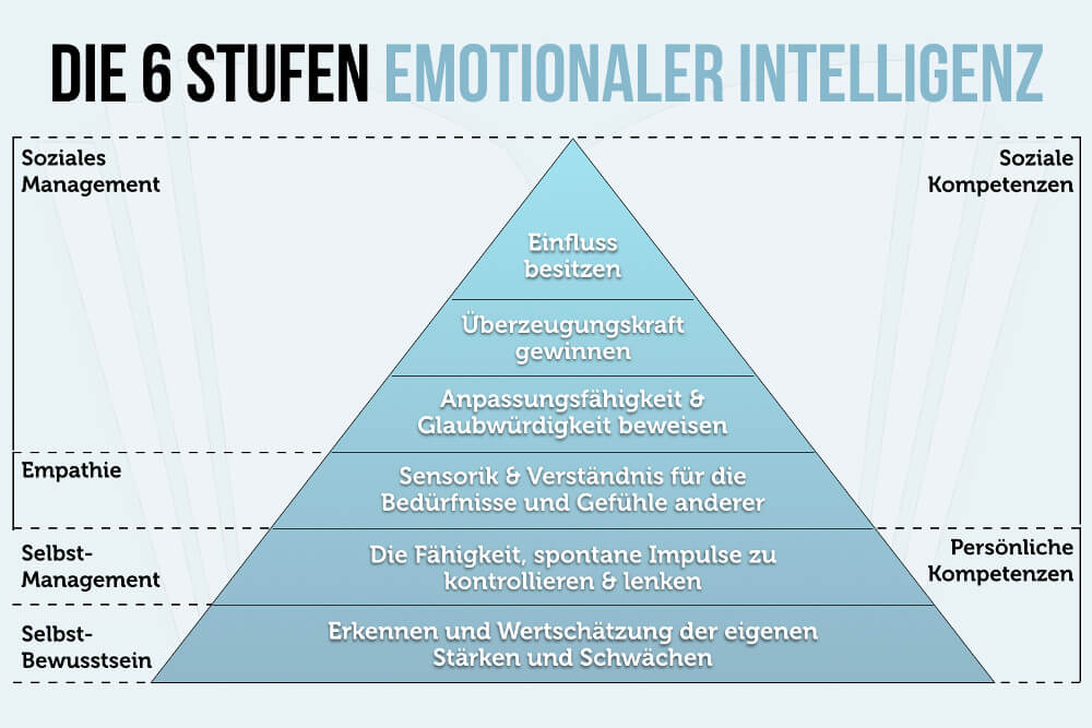 6 Stufen Emotionaler Intelligenz Grafik