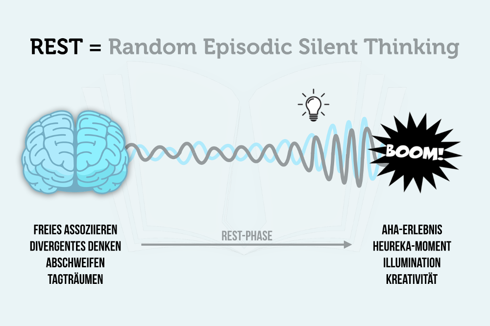 Random Episodic Silent Thinking (REST)