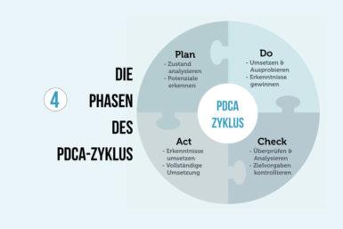 PDCA-Zyklus: Ein kontinuierlicher Verbesserungsprozess