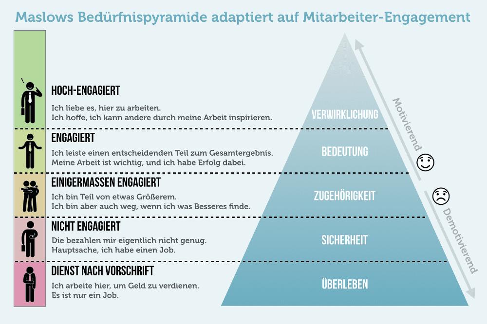 Beduerfnis Pyramide Maslow Mitarbeiter Engagement Mitarbeiterzufriedenheit