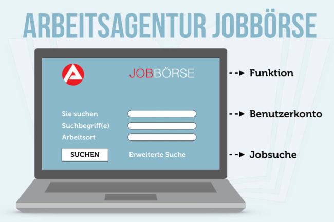 Arbeitsagentur Jobbörse: Tipps und Informationen