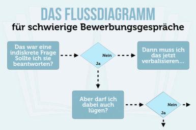 Flussdiagramm für schwierige Bewerbungsgespräche