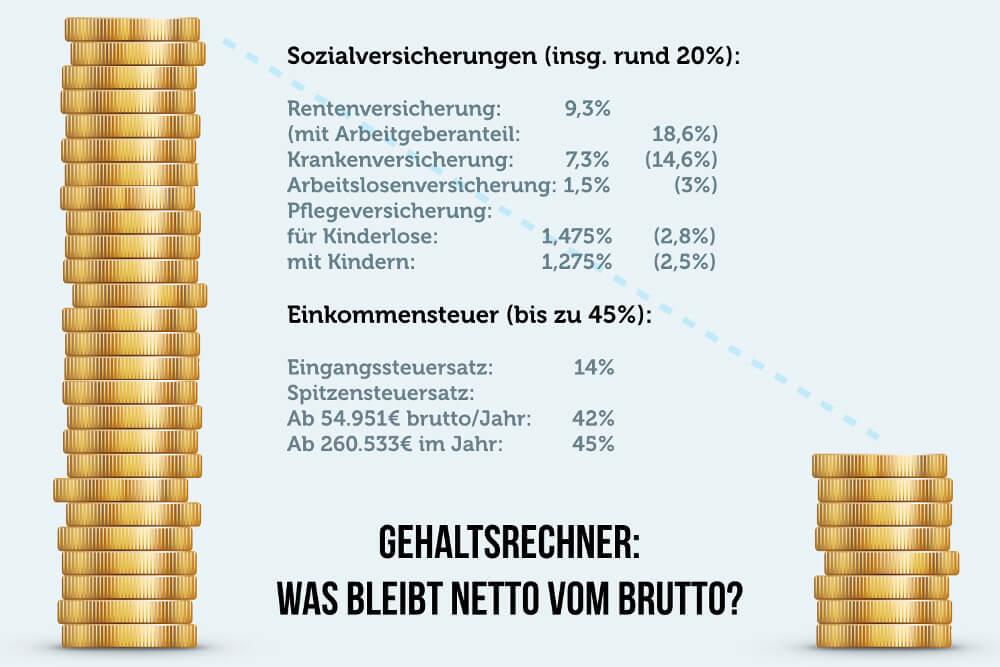 Brutto Netto Rechner Steuern Sozialversicherung Gehaltsrechner Euro Grafik