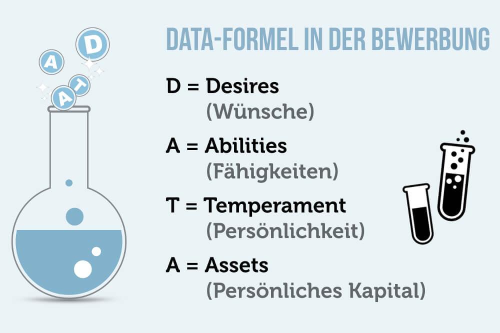 Data Formel Bewerbung Grafik