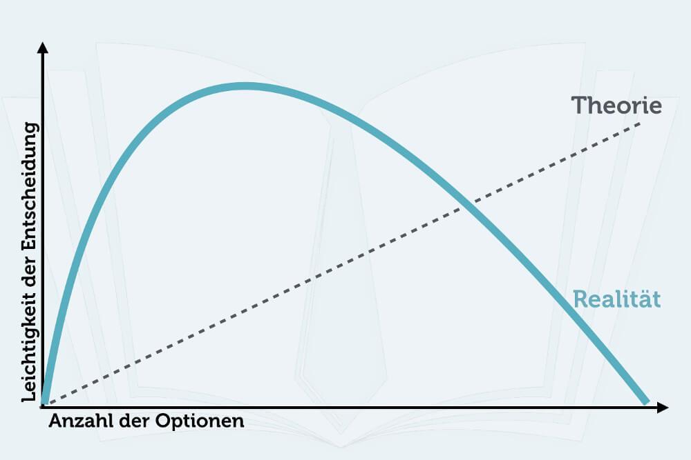Entscheidung Optionen Alternativen Schwere Wahl Grafik