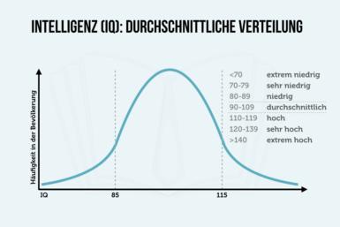 Manager-IQ: Diesen IQ benötigen Chefs