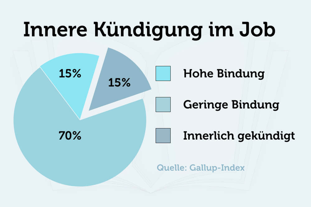 Innere Kuendigung Gallup Index Grafik