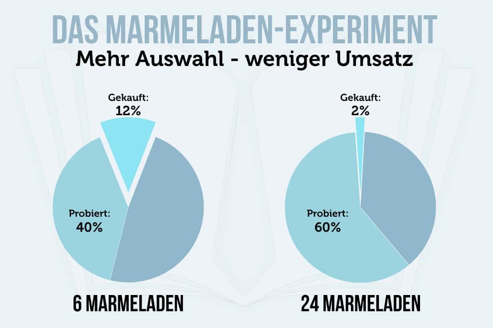 Mameladen Experimen Marmeladenparadoxon Auswahl Anzahl Grafik