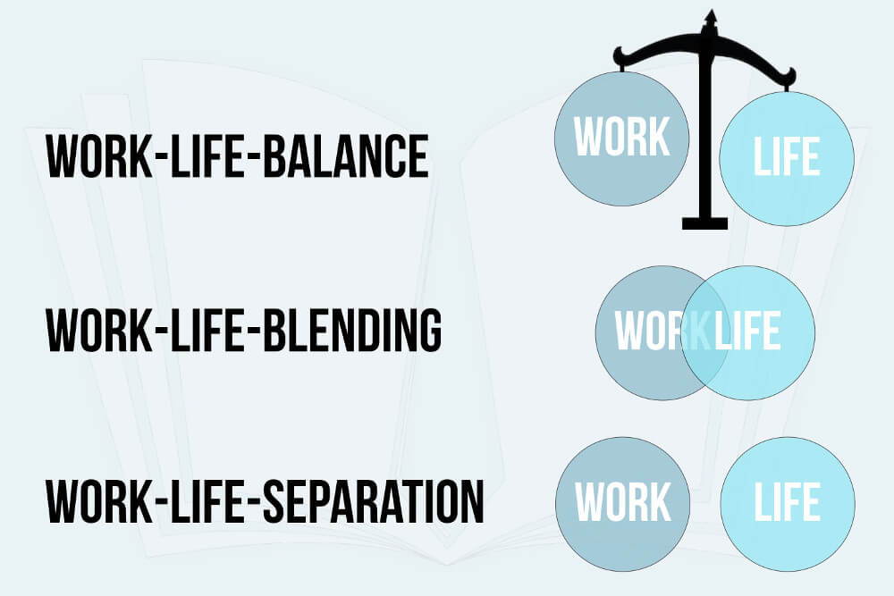 Definition Work Life Separation Work Life Blending Work Life Balance