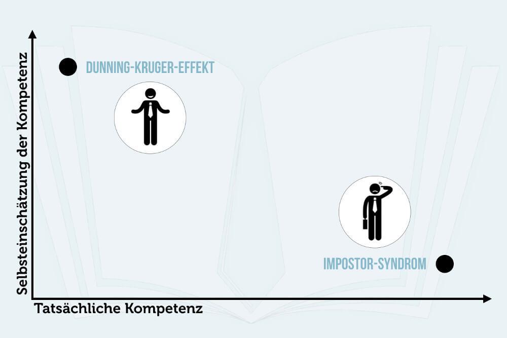 Dunning Kruger Effekt Vs Impostor Syndrom Grafik