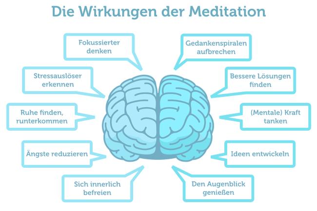 Meditation Definition Wirkung Uebungen