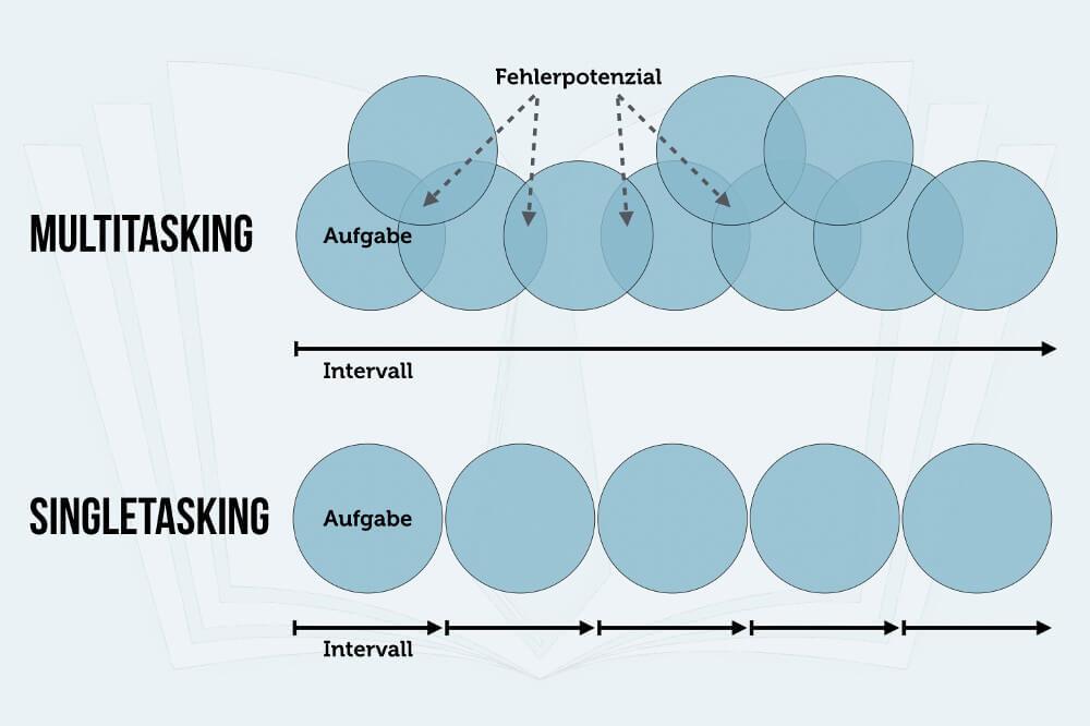Multitasking Singletasking Eine Aufgabe Nach Der Anderen Grafik