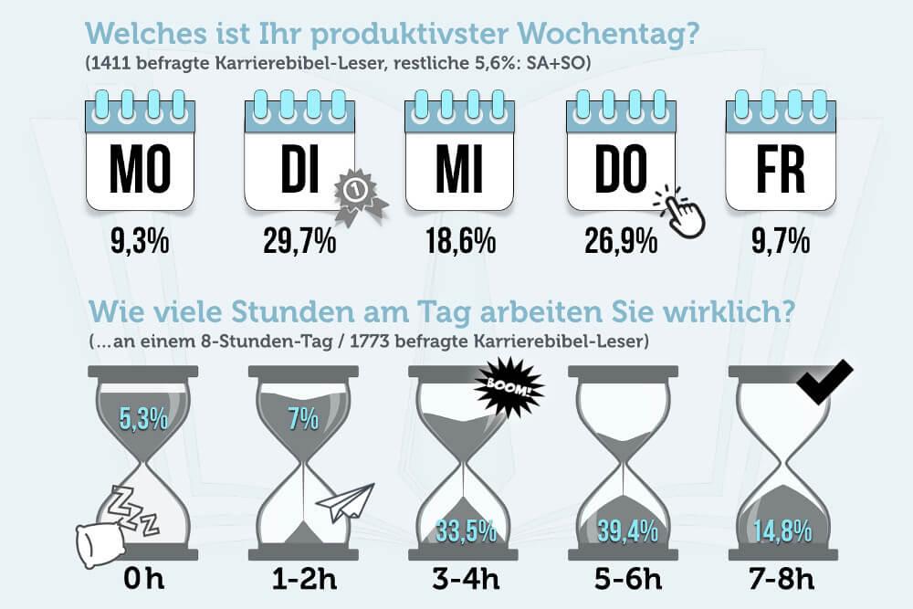 Arbeitszeit Wochentag Produktiv Effektiv Realität Umfrage Studie Grafik
